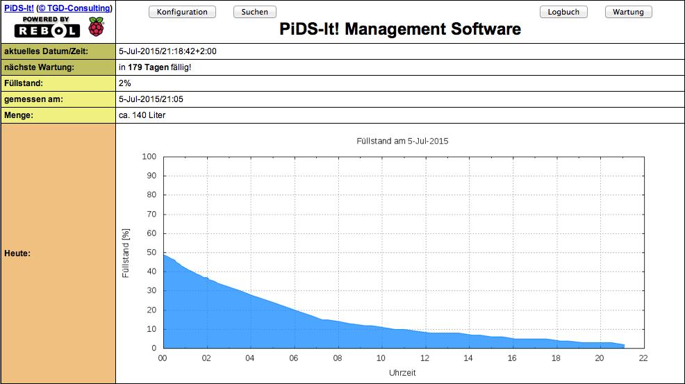 PiDS-WebUI